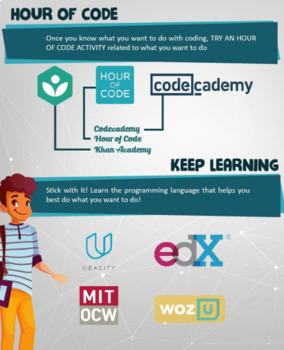 Computer Programming Posters - Set of 2 - STEM, computer science!
