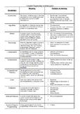 Computer Programming Vocabulary Sheet