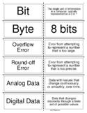 Computer Science Principles CODE BUNDLE - All units