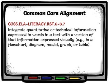 Computer Tech Venn Diagram - Common Core, Editable in Google Slides!