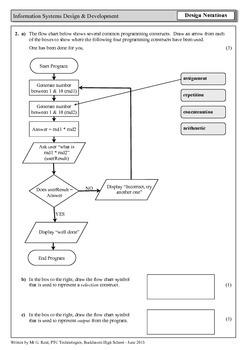Computing Homework/Assessment - Software Design Notations