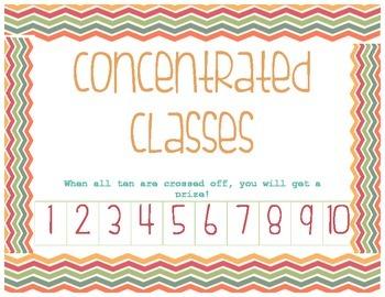 Concentration Behavior Chart