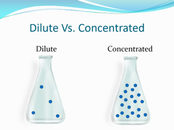 Concentration of Solutions PowerPoint for Chemistry