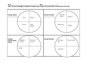 Concept Circles: Social Studies