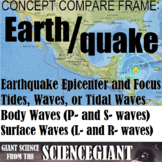 Concept Compare: Earthquakes (Epicenter/Focus; Tidal Waves/Tsunami; P/S Waves)