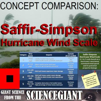 Concept Compare Frame: Saffir-Simpson Hurricane Wind Scale (Categories 1-5)