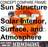 Concept Compare Frame: Solar Structure (Interior, Surface, and Atmosphere)
