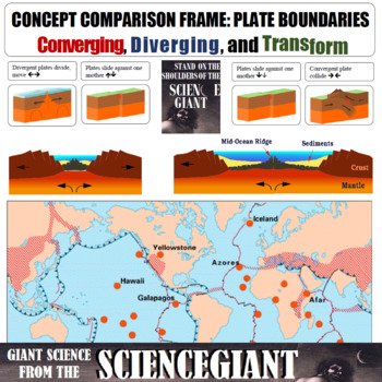 Concept Compare: Plate Boundaries (Converging, Diverging and Transform)