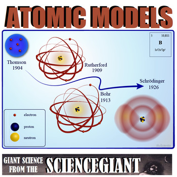 Concept Compare and Question Exploration: Parts of the Atom and Atomic Models