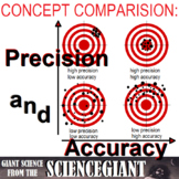 Concept Comparison: Accuracy and Precision in Measurements