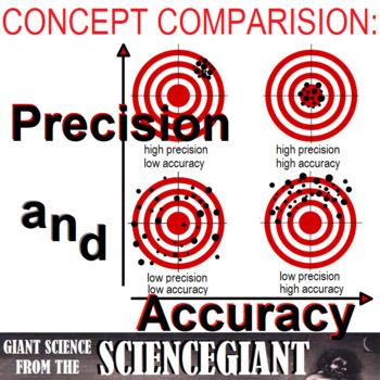 Concept Comparison: Accuracy and Precision