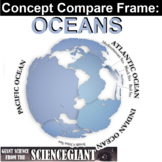 Concept Comparison Frame:  Oceans (and World Ocean Day worksheets)