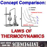 Concept Comparison Frame: Laws of Thermodynamics