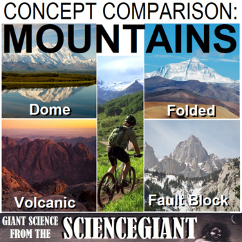Concept Compare Frame: Mountain Types (Folded, Fault Blocked, Dome, Volcano)