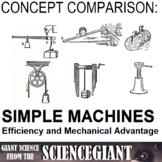Concept Comparison Frame: Simple Machines, Efficiency, and