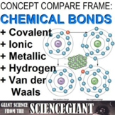 Concept Comparison and Frame: Ionic, Covalent, and Metallic Bonds in Molecules