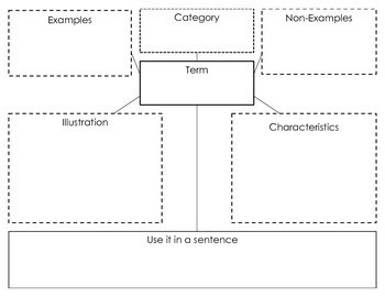 Concept Definition Map by Julia Hemmings | Teachers Pay Teachers on