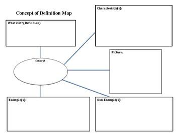 Concept Development Map