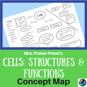 Concept Map: Cells- Structures & Functions {Aligns with NGSS MS-LS1-2}