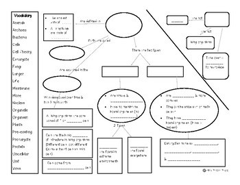 Concept Map: Living Things Are Made of Cells {Aligns with NGSS MS-LS1-1}