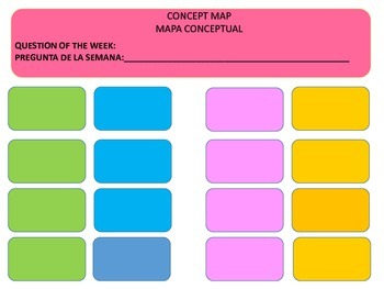 Concept Map: Reading Street Curriculum Concept Map in English/Spanish