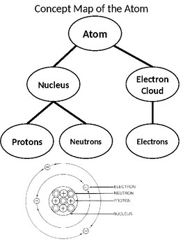 Atom and Atomic Fusion Concept Map by Smarty Pants Dance | TpT