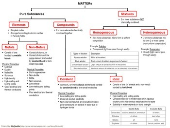 {free} Concept Map of the Classification of Matters