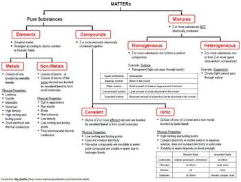 Concept Map of the Classification of Matters