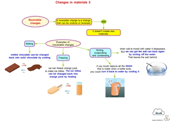 Concept Maps - Science - Changes in Materials