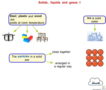 Concept Maps - Science - Solids, Liquids and Gases