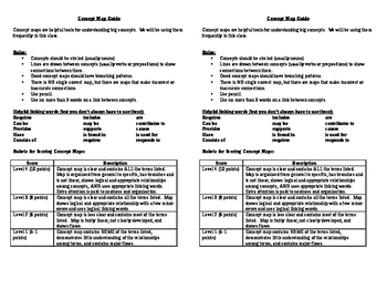 Concept Maps for Science Classes - A Guide and Rubric for Students