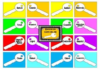 Conceptos Clave del IB (IB MYP Key Concepts) in Spanish