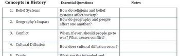 Concepts in History with Essential Questions Workbook