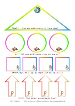 Conceptual thinking - Graphic Organiser