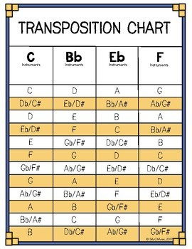 Concert band transposition chart