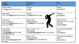 Conditional sentences (revision)