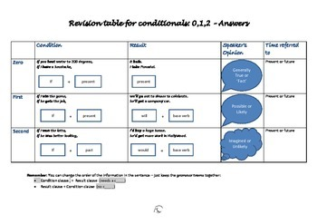 Conditionals review chart and activity - 0, 1, 2