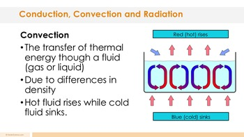 Conduction, Convection, and Radiation Complete 5E Lesson Plan
