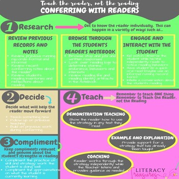 Conferring With Readers--A Quick Reference Guide