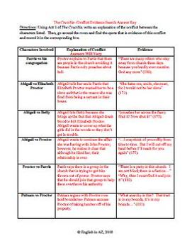 Conflict Evidence Search- Crucible Act 1
