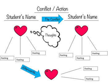 Conflict Resolution Empathy Map
