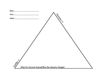 Conflict Resolution Pyramid