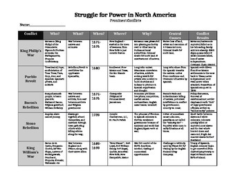 Conflict: Struggle for Power in North America