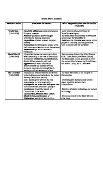 Conflicts and Wars in Global History Review Sheet