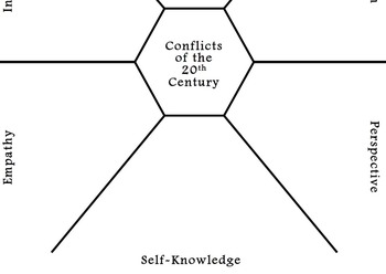 Conflicts of the 20th Century Hexagon Assessment - Formati