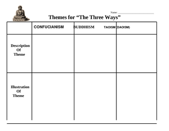 Confucianism, Buddhism, Taoism - Theme Worksheet