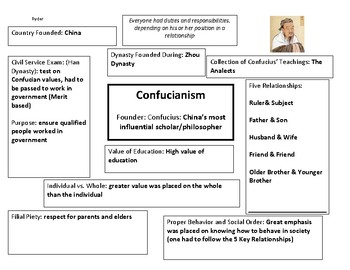 Confucianism  Graphic Organizer Filled