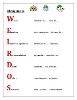 Congiuntivo (Subjunctive in Italian) Weirdos Poster