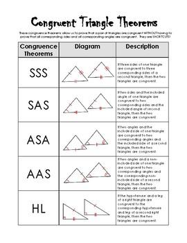 Congruence Shortcuts