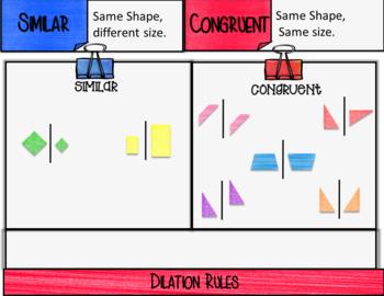 Congruent vs. Similar Figures Notes for GOOGLE SLIDES